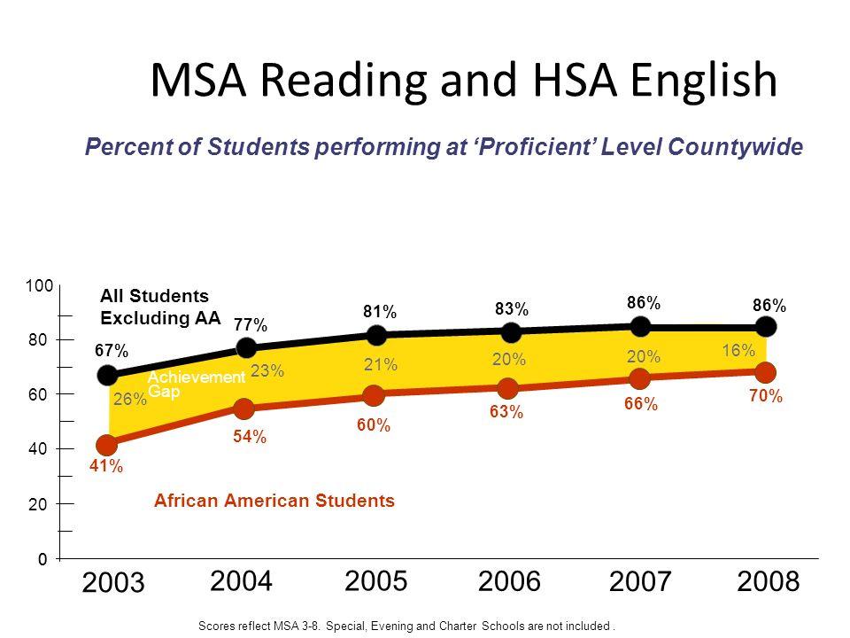 0 100 20 40 60 80 Achievement Gap 26% 23% 21% 20% 41% 54% 60% 63% 67% 77% 81% 83% 66% 86% 20% 2003 20042005 0 2006 2007 2008 70% 86% 16% Scores reflec