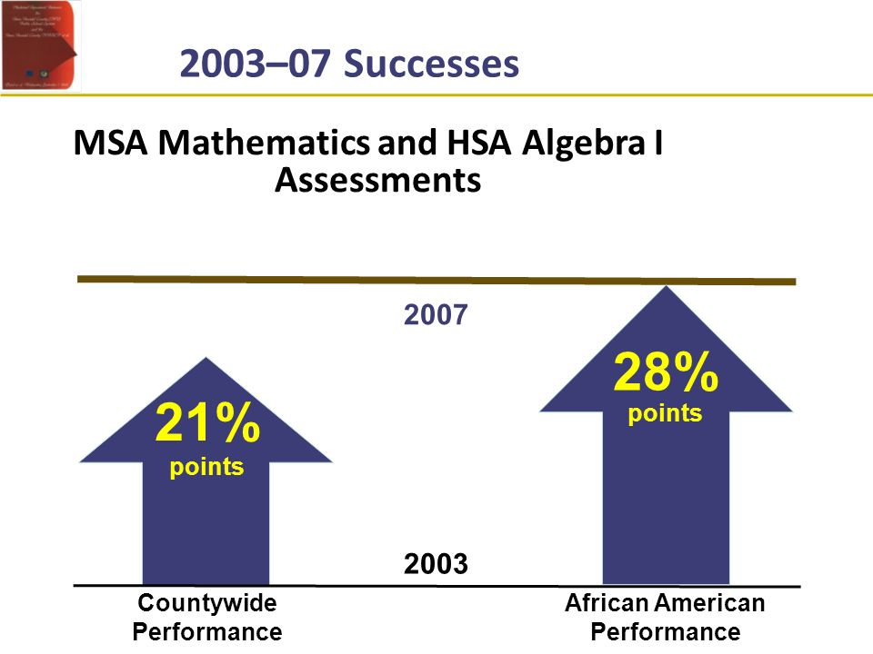 MSA Mathematics and HSA Algebra I Assessments 28% points African American Performance 2003 2007 21% points Countywide Performance