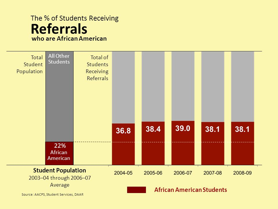 Total Student Population Student Population 2003–04 through 2006–07 Average African American 22% The % of Students Receiving Referrals Source: AACPS,