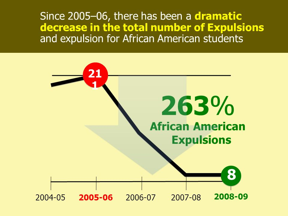 Since 2005–06, there has been a dramatic decrease in the total number of Expulsions and expulsion for African American students 263% 2004-05 2008-09 2