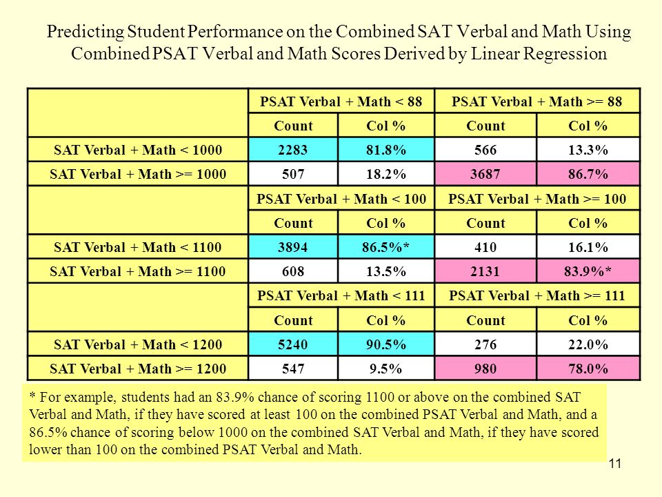 11 Predicting Student Performance on the Combined SAT Verbal and Math Using Combined PSAT Verbal and Math Scores Derived by Linear Regression * For ex