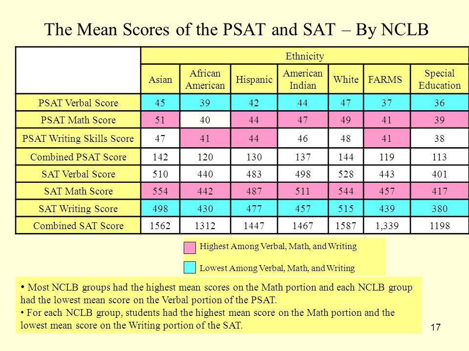17 The Mean Scores of the PSAT and SAT – By NCLB Ethnicity Asian African American Hispanic American Indian WhiteFARMS Special Education PSAT Verbal Sc