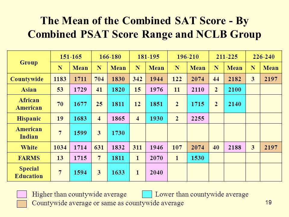 19 The Mean of the Combined SAT Score - By Combined PSAT Score Range and NCLB Group Group 151-165166-180181-195196-210211-225226-240 NMeanN N N N N Countywide1183171170418303421944122207444218232197 Asian53172941182015197611211022100 African American 7016772518111218512171522140 Hispanic191683418654193022255 American Indian 7159931730 White1034171463118323111946107207440218832197 FARMS131715718111207011530 Special Education 715943163312040 Higher than countywide average Lower than countywide average Countywide average or same as countywide average
