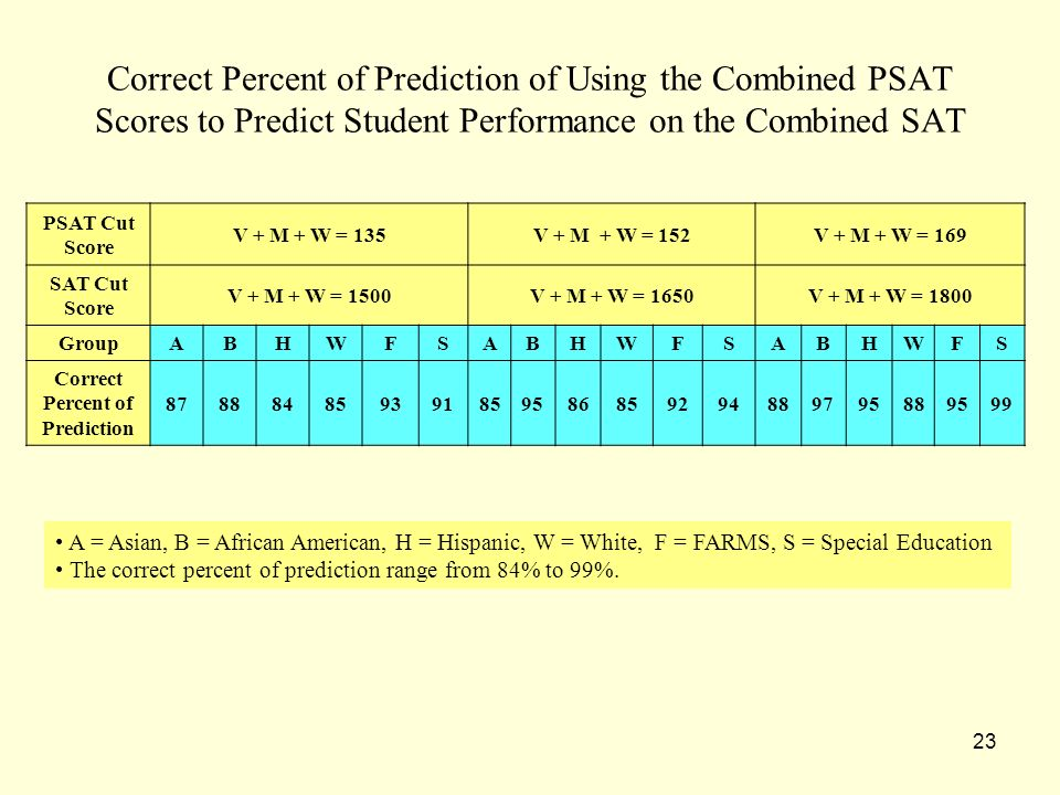 23 Correct Percent of Prediction of Using the Combined PSAT Scores to Predict Student Performance on the Combined SAT PSAT Cut Score V + M + W = 135V + M + W = 152V + M + W = 169 SAT Cut Score V + M + W = 1500V + M + W = 1650V + M + W = 1800 GroupABHWFSABHWFSABHWFS Correct Percent of Prediction 878884859391859586859294889795889599 A = Asian, B = African American, H = Hispanic, W = White, F = FARMS, S = Special Education The correct percent of prediction range from 84% to 99%.