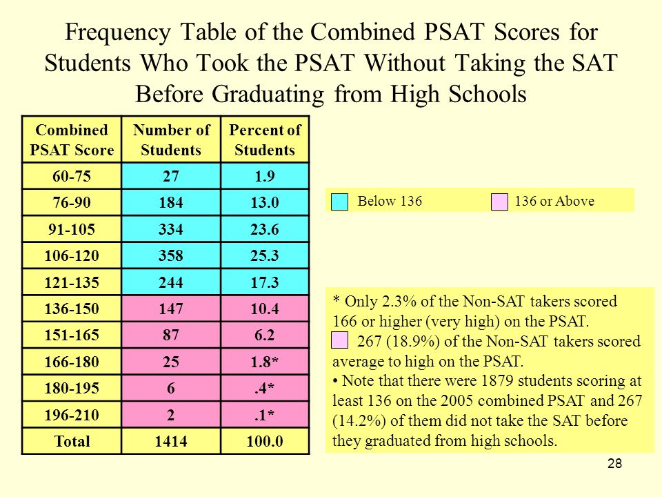 28 Frequency Table of the Combined PSAT Scores for Students Who Took the PSAT Without Taking the SAT Before Graduating from High Schools Combined PSAT Score Number of Students Percent of Students 60-75 271.9 76-90 18413.0 91-105 33423.6 106-120 35825.3 121-135 24417.3 136-150 14710.4 151-165 876.2 166-180 251.8* 180-195 6.4* 196-210 2.1* Total 1414100.0 Below 136 136 or Above * Only 2.3% of the Non-SAT takers scored 166 or higher (very high) on the PSAT.