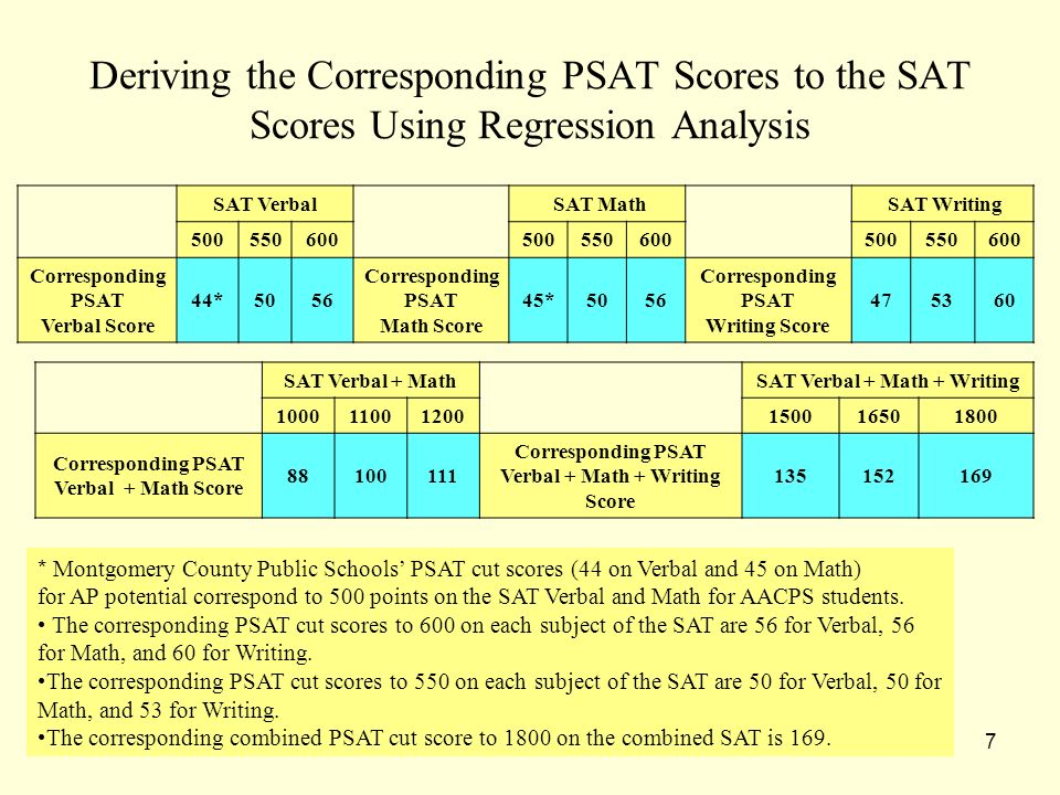 7 Deriving the Corresponding PSAT Scores to the SAT Scores Using Regression Analysis SAT Verbal + MathSAT Verbal + Math + Writing 100011001200150016501800 Corresponding PSAT Verbal + Math Score 88100111 Corresponding PSAT Verbal + Math + Writing Score 135152169 * Montgomery County Public Schools PSAT cut scores (44 on Verbal and 45 on Math) for AP potential correspond to 500 points on the SAT Verbal and Math for AACPS students.