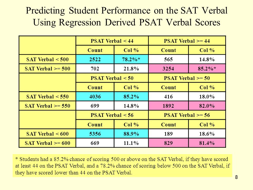 8 Predicting Student Performance on the SAT Verbal Using Regression Derived PSAT Verbal Scores PSAT Verbal < 44PSAT Verbal >= 44 CountCol %CountCol % SAT Verbal < 500252278.2%*56514.8% SAT Verbal >= 50070221.8%325485.2%* PSAT Verbal < 50PSAT Verbal >= 50 CountCol %CountCol % SAT Verbal < 550403685.2%41618.0% SAT Verbal >= 55069914.8%189282.0% PSAT Verbal < 56PSAT Verbal >= 56 CountCol %CountCol % SAT Verbal < 600535688.9%18918.6% SAT Verbal >= 60066911.1%82981.4% * Students had a 85.2% chance of scoring 500 or above on the SAT Verbal, if they have scored at least 44 on the PSAT Verbal, and a 78.2% chance of scoring below 500 on the SAT Verbal, if they have scored lower than 44 on the PSAT Verbal.