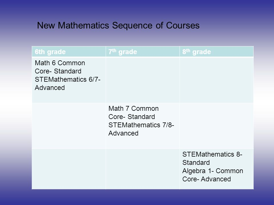 Advanced Math Requirements A 4 th grade MSA score of 450 or Higher.