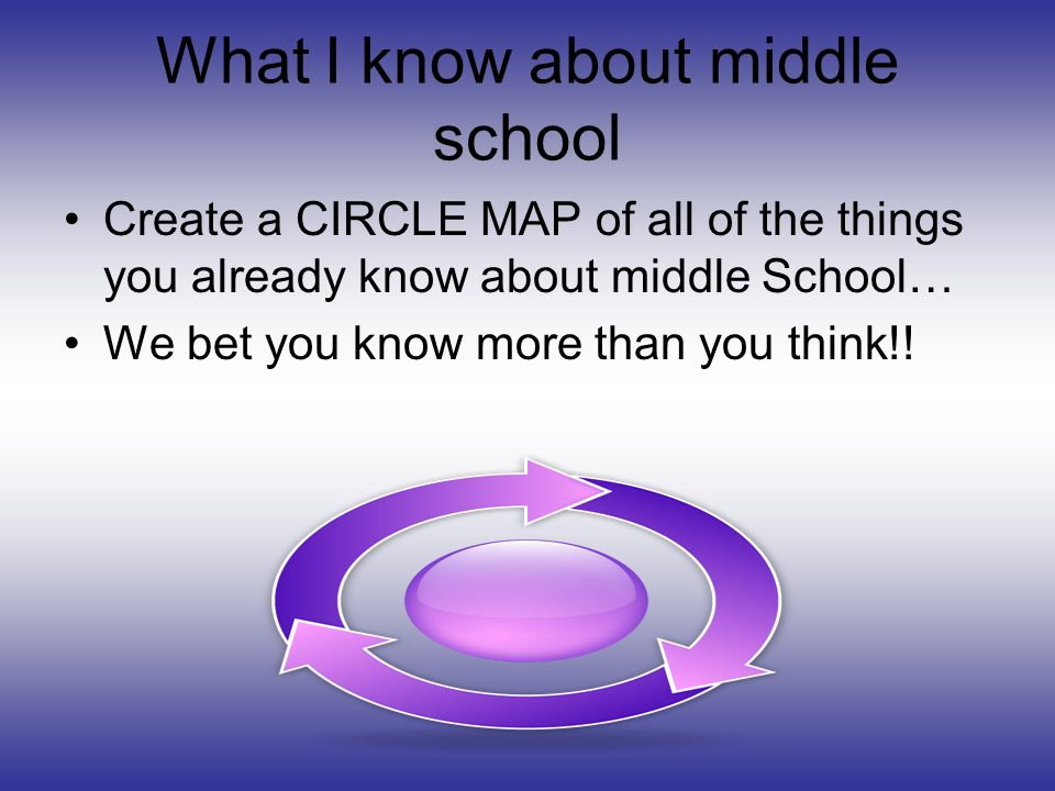 What I know about middle school Create a CIRCLE MAP of all of the things you already know about middle School… We bet you know more than you think!!