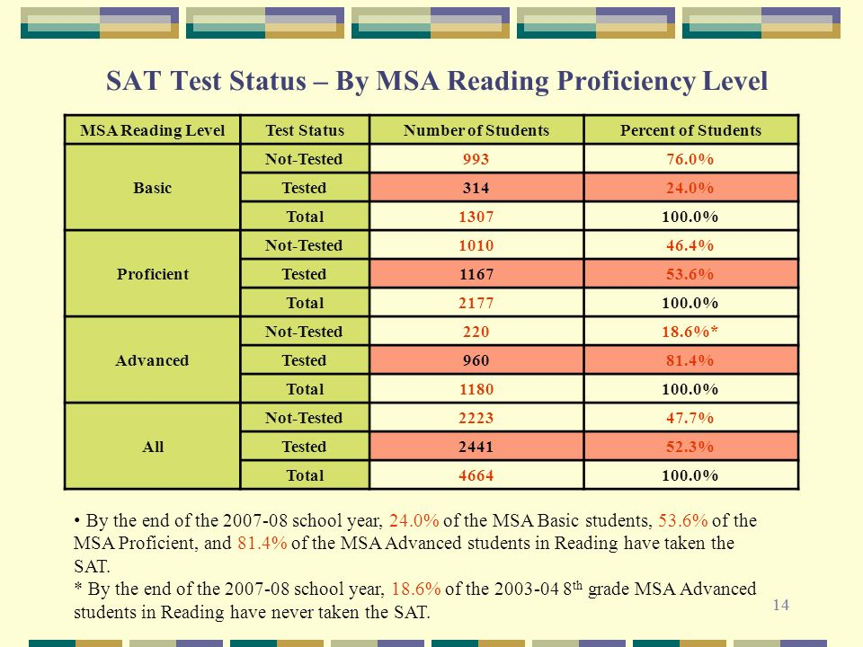 14 SAT Test Status – By MSA Reading Proficiency Level By the end of the 2007-08 school year, 24.0% of the MSA Basic students, 53.6% of the MSA Proficient, and 81.4% of the MSA Advanced students in Reading have taken the SAT.