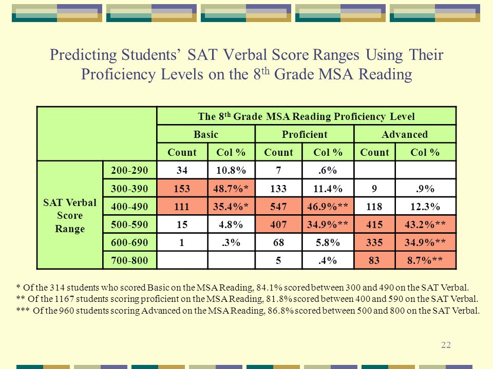 22 Predicting Students SAT Verbal Score Ranges Using Their Proficiency Levels on the 8 th Grade MSA Reading * Of the 314 students who scored Basic on the MSA Reading, 84.1% scored between 300 and 490 on the SAT Verbal.