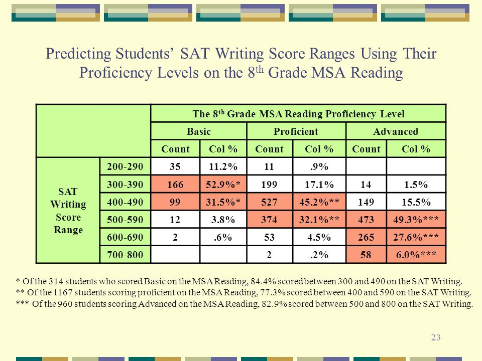 23 Predicting Students SAT Writing Score Ranges Using Their Proficiency Levels on the 8 th Grade MSA Reading * Of the 314 students who scored Basic on the MSA Reading, 84.4% scored between 300 and 490 on the SAT Writing.