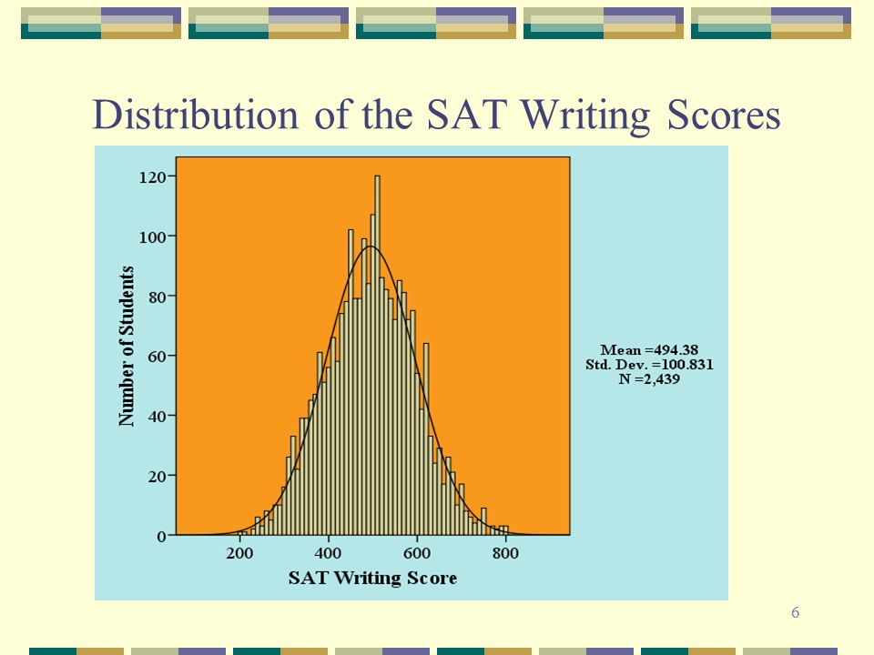 66 Distribution of the SAT Writing Scores