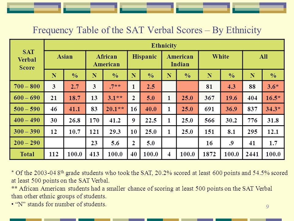 99 Frequency Table of the SAT Verbal Scores – By Ethnicity * Of the 2003-04 8 th grade students who took the SAT, 20.2% scored at least 600 points and 54.5% scored at least 500 points on the SAT Verbal.