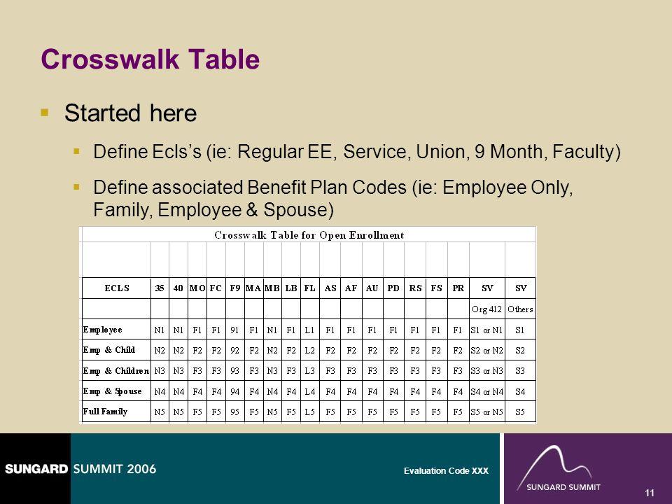 Evaluation Code XXX 11 Crosswalk Table Started here Define Eclss (ie: Regular EE, Service, Union, 9 Month, Faculty) Define associated Benefit Plan Cod