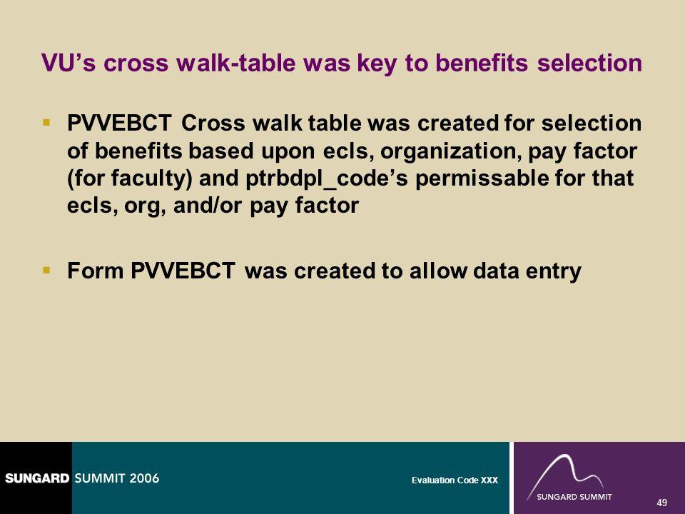 Evaluation Code XXX 49 VUs cross walk-table was key to benefits selection PVVEBCT Cross walk table was created for selection of benefits based upon ec