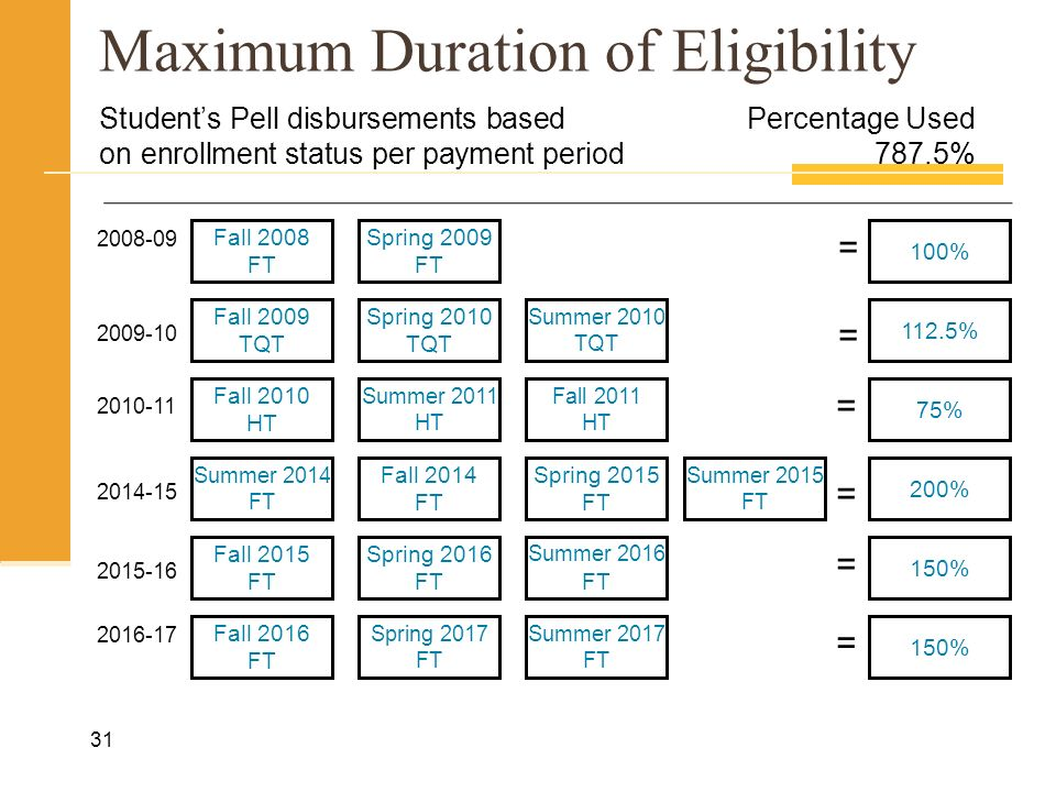 Maximum Duration of Eligibility 31 Fall 2009 TQT Fall 2010 HT Summer 2014 FT Fall 2014 FT Spring 2015 FT Fall 2008 FT Spring 2009 FT Spring 2010 TQT Summer 2010 TQT Students Pell disbursements basedPercentage Used on enrollment status per payment period 787.5% = 100% Summer 2011 HT Fall 2011 HT Fall 2015 FT Summer 2015 FT 200% Spring 2016 FT Summer 2016 FT Fall 2016 FT 112.5% 75% 150% Spring 2017 FT Summer 2017 FT 150% = = = = = 2008-09 2009-10 2014-15 2010-11 2015-16 2016-17