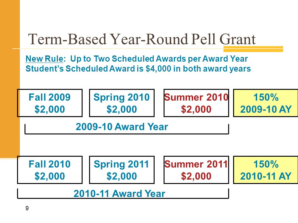9 Term-Based Year-Round Pell Grant Spring 2010 $2,000 Fall 2010 $2,000 Fall 2009 $2,000 Spring 2011 $2,000 2009-10 Award Year 2010-11 Award Year Summer 2011 $2,000 Summer 2010 $2,000 150% 2009-10 AY 150% 2010-11 AY New Rule: Up to Two Scheduled Awards per Award Year Students Scheduled Award is $4,000 in both award years