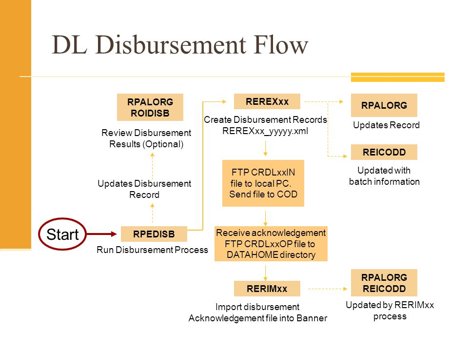 DL Disbursement Flow Create Disbursement Records REREXxx_yyyyy.xml REREXxx REICODD Updated with batch information RPALORG REICODD RERIMxx Import disbursement Acknowledgement file into Banner RPALORG Updates Record FTP CRDLxxIN file to local PC.