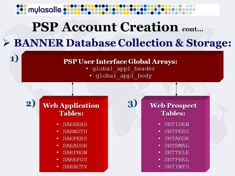 PSP Account Creation cont… BANNER Database Collection & Storage: PSP User Interface Global Arrays: global_appl_header global_appl_header global_appl_b