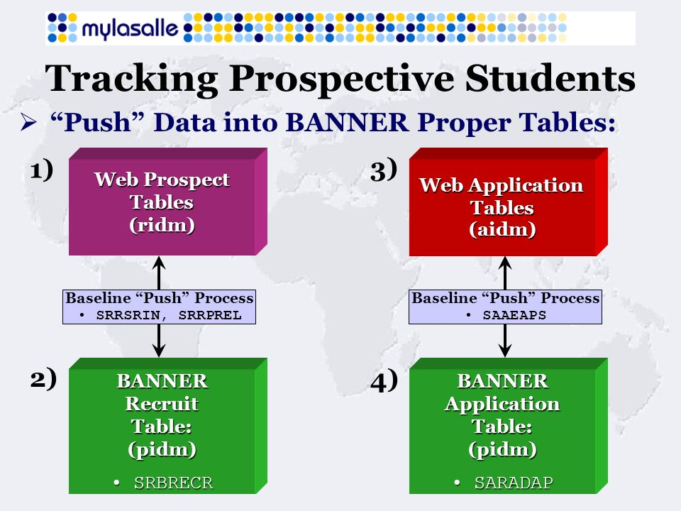 Tracking Prospective Students Push Data into BANNER Proper Tables: Web Application Tables(aidm) Web Prospect Tables(ridm) 2) 1) 4) 3) BANNERRecruitTable:(pidm) SRBRECR SRBRECRBANNERApplication Table: (pidm) SARADAP SARADAP Baseline Push Process SRRSRIN, SRRPREL Baseline Push Process SAAEAPS