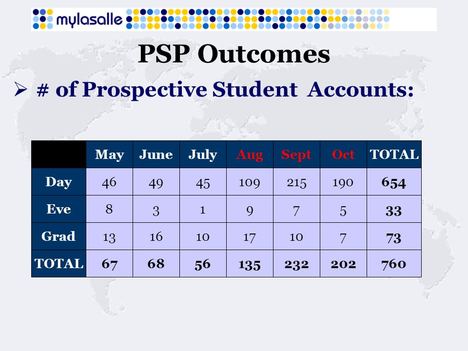 PSP Outcomes # of Prospective Student Accounts: TOTALMayJuneJulyAugSeptOct 654464945109215190Day 7313161017107Grad 33831975Eve 760676856135232202TOTAL