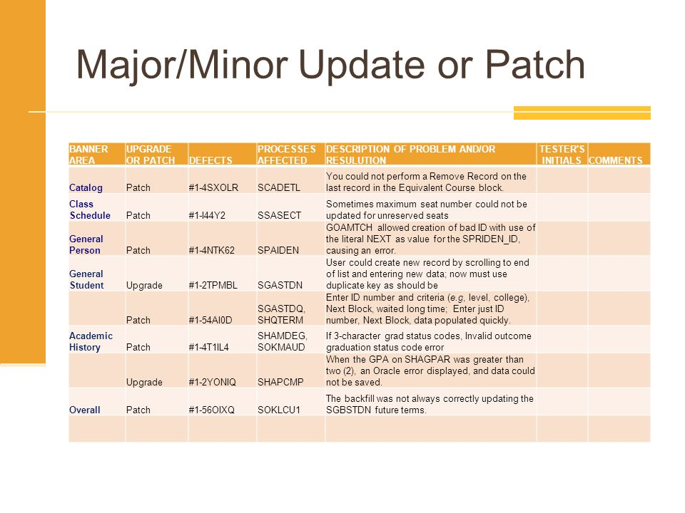 Major/Minor Update or Patch BANNER AREA UPGRADE OR PATCHDEFECTS PROCESSES AFFECTED DESCRIPTION OF PROBLEM AND/OR RESULUTION TESTER'S INITIALSCOMMENTS