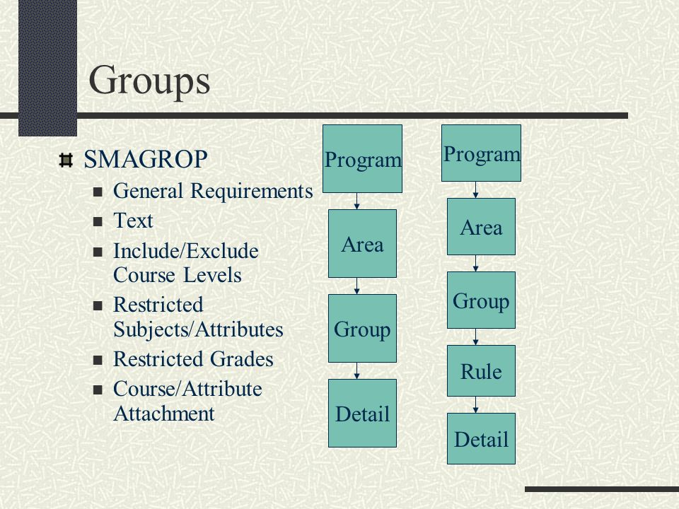 Groups SMAGROP General Requirements Text Include/Exclude Course Levels Restricted Subjects/Attributes Restricted Grades Course/Attribute Attachment Pr