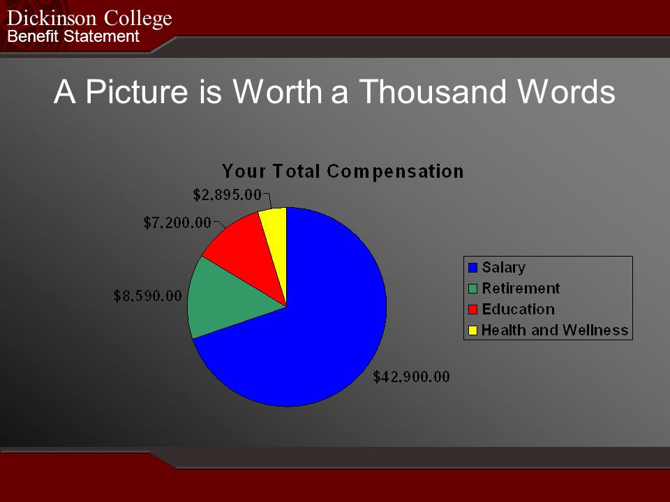 Benefit Statement Dickinson College A Picture is Worth a Thousand Words