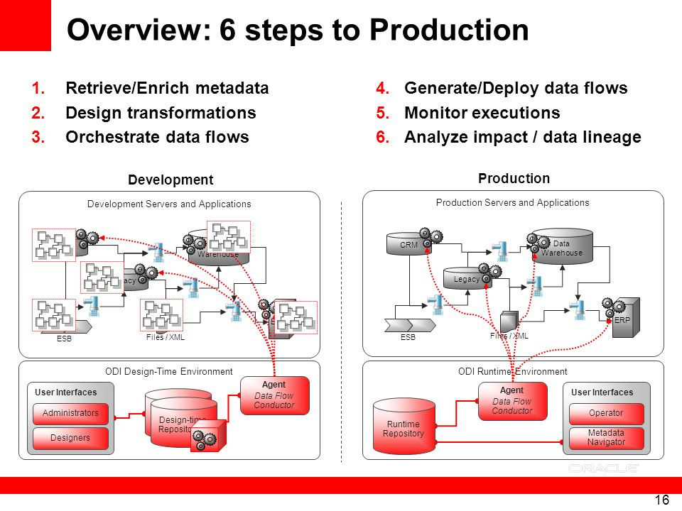 16 ODI Design-Time EnvironmentODI Runtime Environment User Interfaces Overview: 6 steps to Production 1.Retrieve/Enrich metadata 2.Design transformati