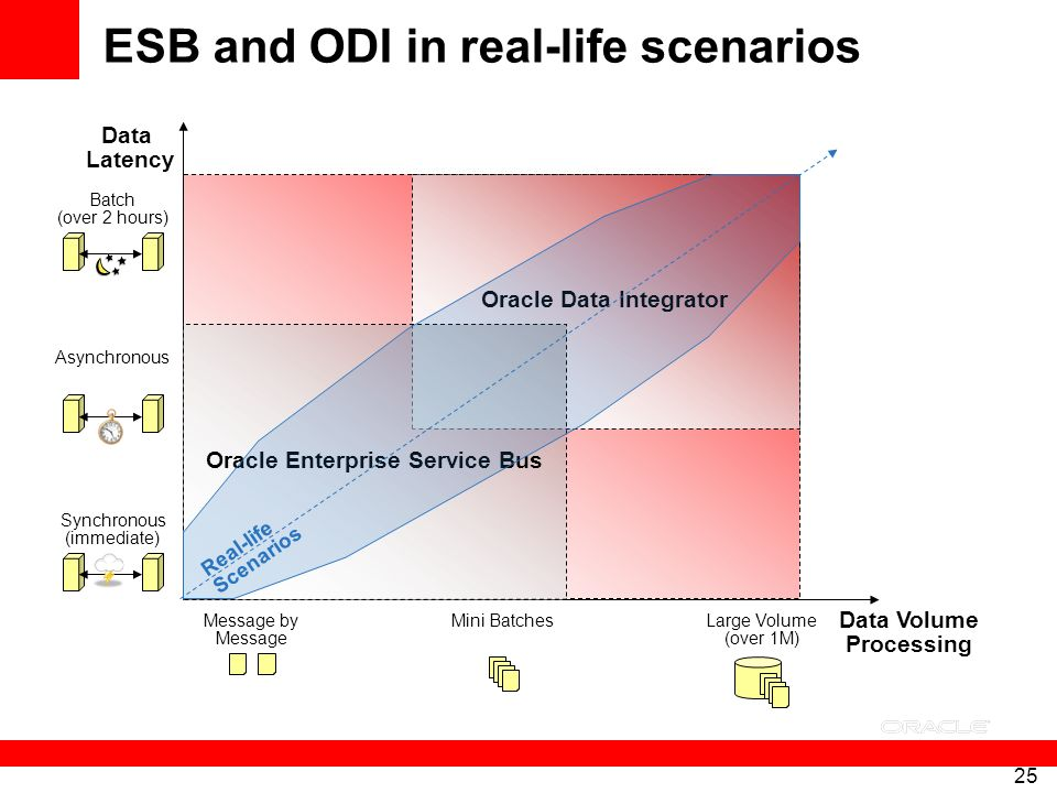 25 Oracle Data Integrator ESB and ODI in real-life scenarios Data Volume Processing Data Latency Message by Message Mini BatchesLarge Volume (over 1M)