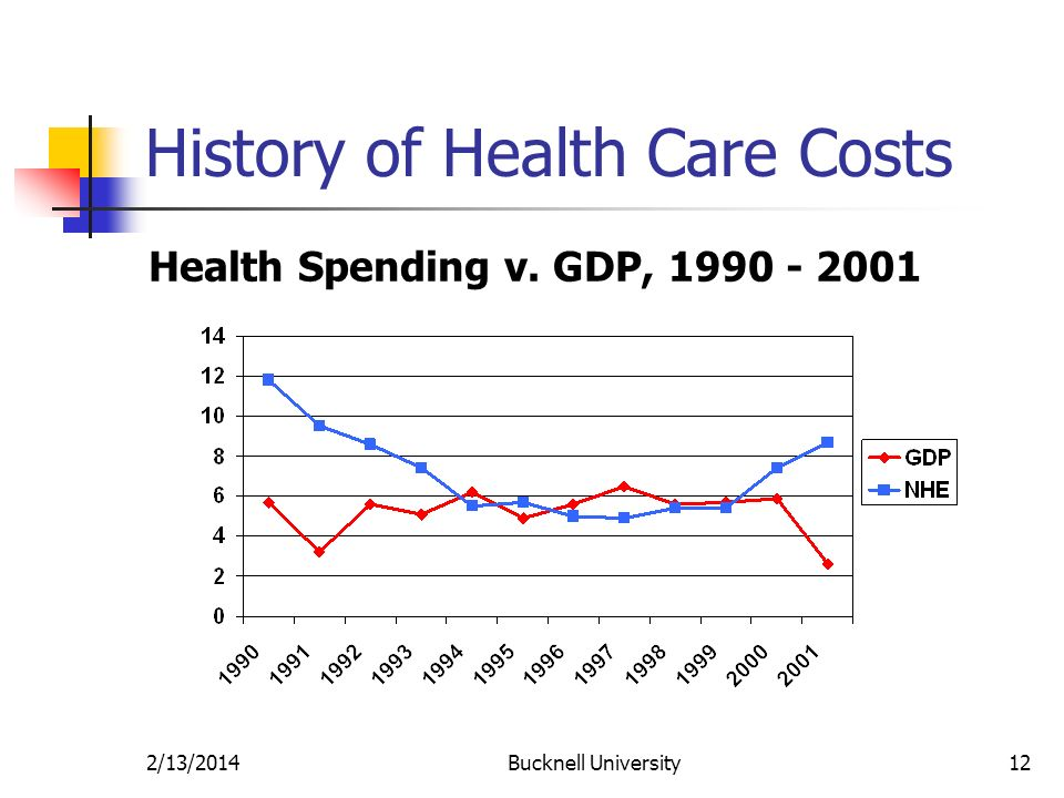 2/13/2014Bucknell University12 History of Health Care Costs Health Spending v. GDP, 1990 - 2001