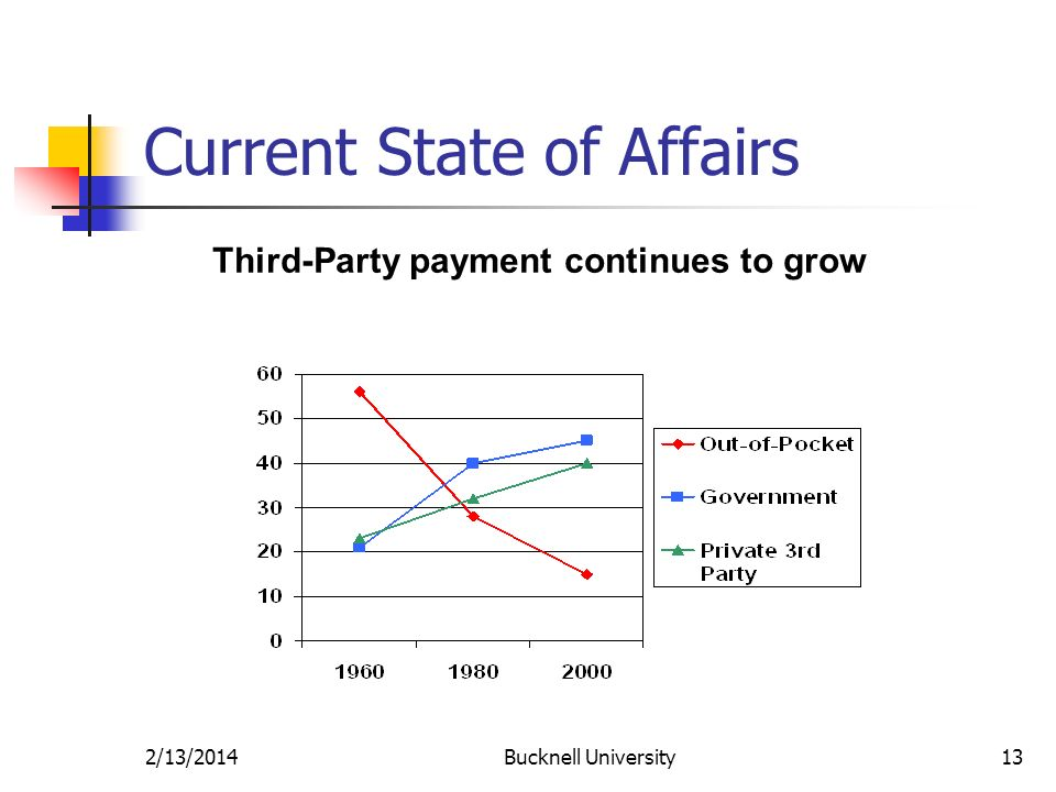 2/13/2014Bucknell University13 Current State of Affairs Third-Party payment continues to grow