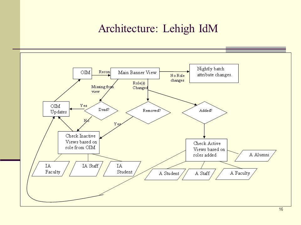 Architecture: Lehigh IdM 16