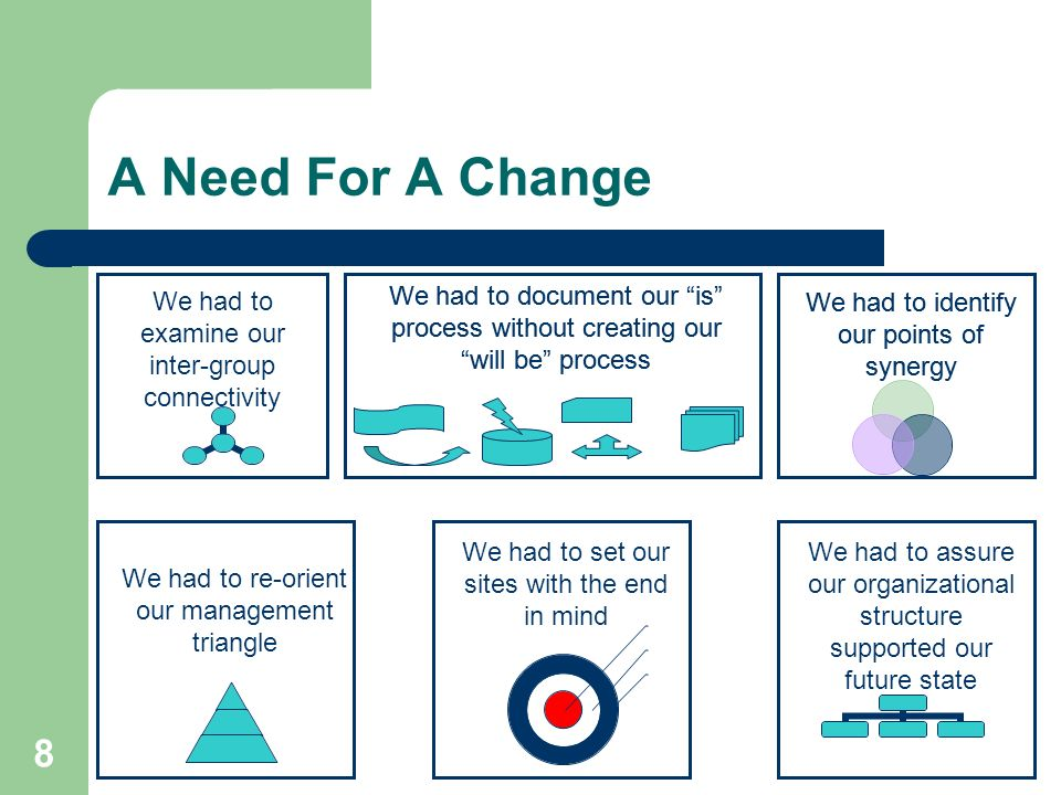 8 A Need For A Change We had to examine our inter-group connectivity We had to re-orient our management triangle We had to assure our organizational s