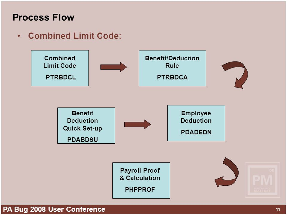 PA Bug 2008 User Conference 11 Process Flow Combined Limit Code: Combined Limit Code PTRBDCL Benefit/Deduction Rule PTRBDCA Employee Deduction PDADEDN Benefit Deduction Quick Set-up PDABDSU Payroll Proof & Calculation PHPPROF