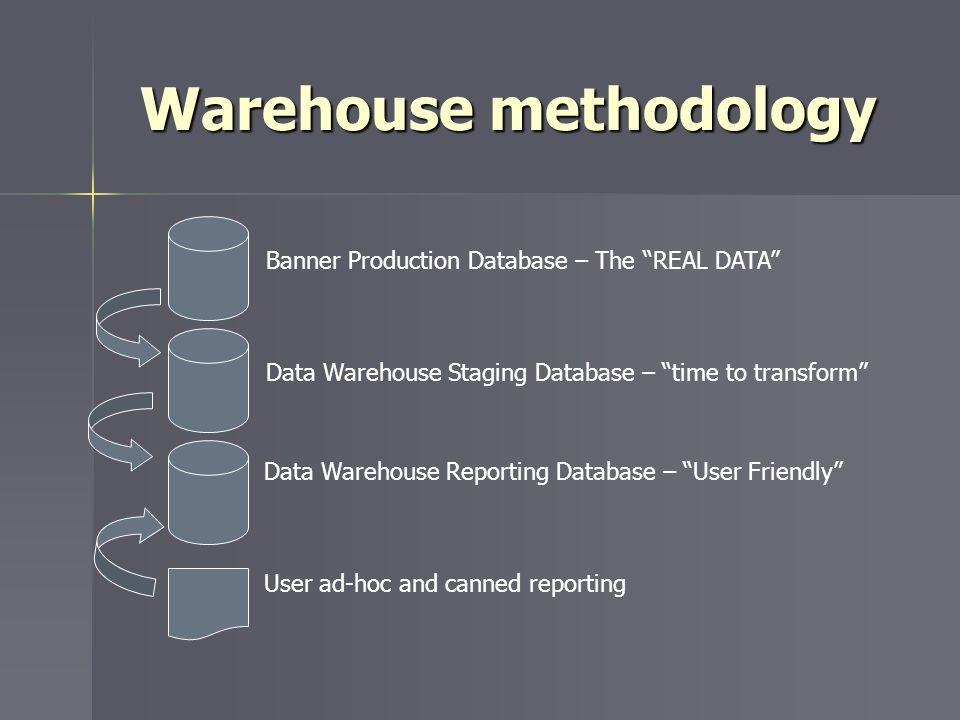 Warehouse methodology Banner Production Database – The REAL DATA Data Warehouse Staging Database – time to transform Data Warehouse Reporting Database – User Friendly User ad-hoc and canned reporting