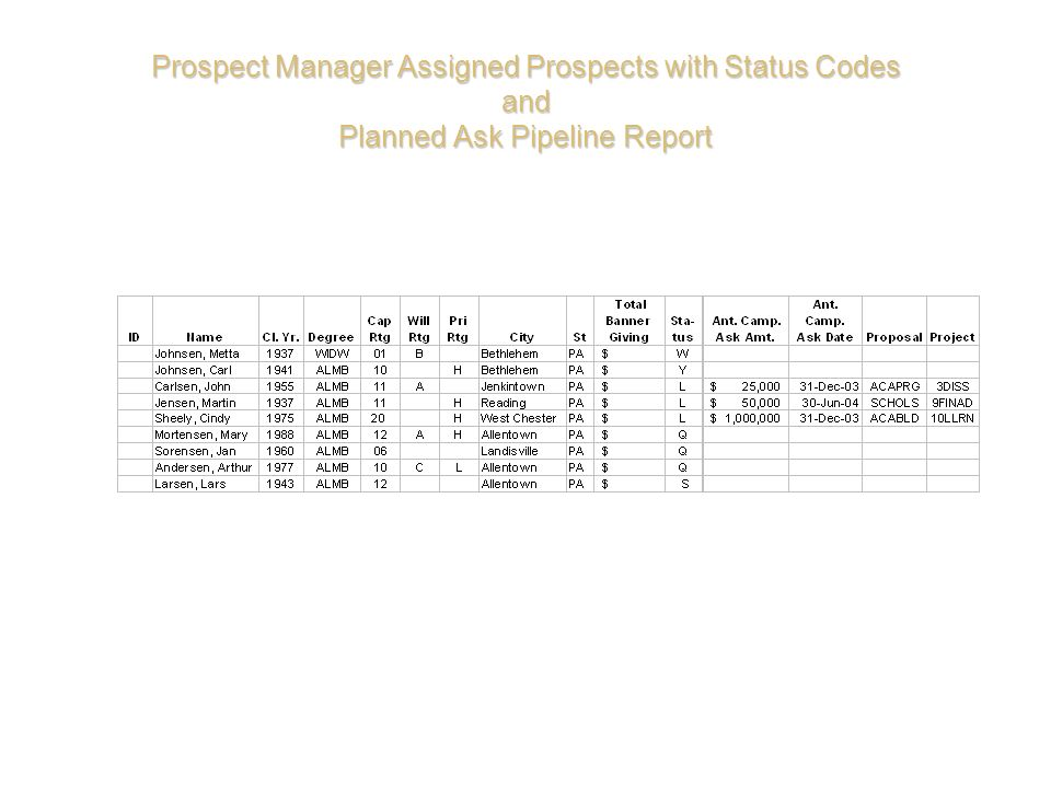 Prospect Manager Assigned Prospects with Status Codes and Planned Ask Pipeline Report