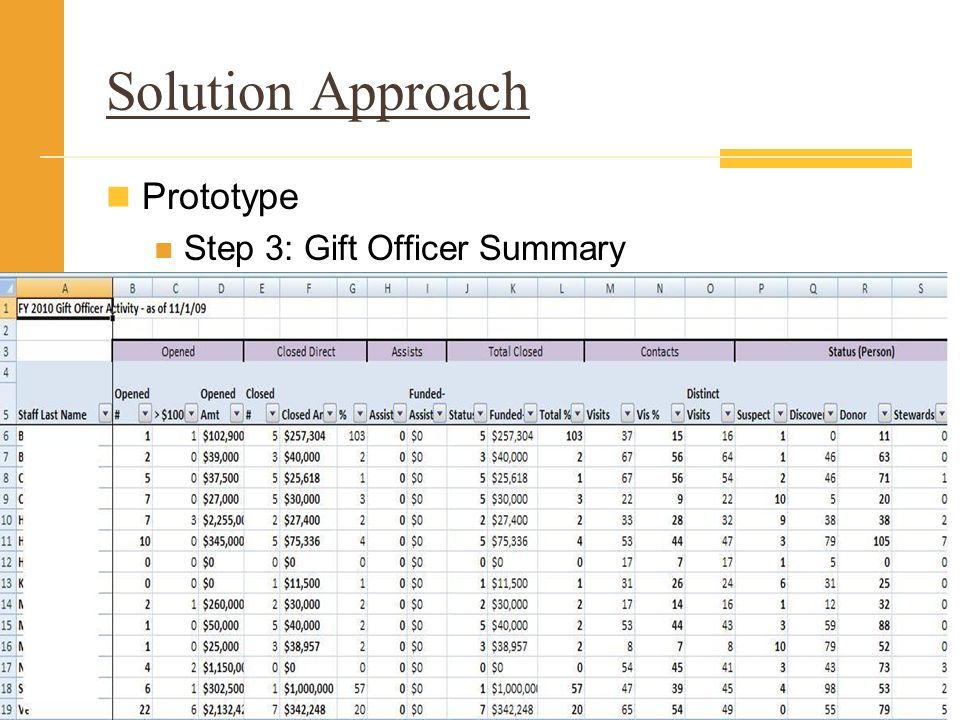 Solution Approach Prototype Step 3: Gift Officer Summary
