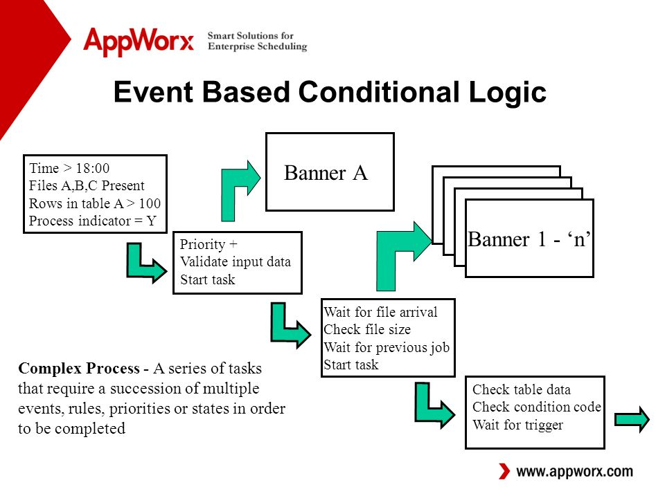 Event Based Conditional Logic Time > 18:00 Files A,B,C Present Rows in table A > 100 Process indicator = Y Priority + Validate input data Start task Wait for file arrival Check file size Wait for previous job Start task Check table data Check condition code Wait for trigger Banner 1 - n Banner A Complex Process - A series of tasks that require a succession of multiple events, rules, priorities or states in order to be completed