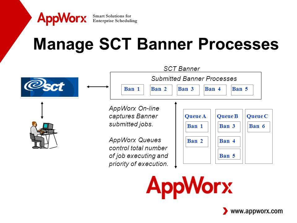 SCT Banner Submitted Banner Processes Ban 1Ban 2Ban 3Ban 4Ban 5 Manage SCT Banner Processes AppWorx On-line captures Banner submitted jobs.