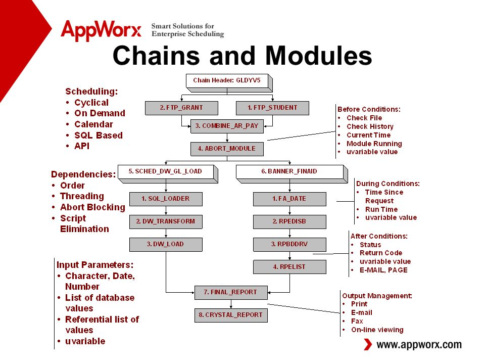 Chains and Modules