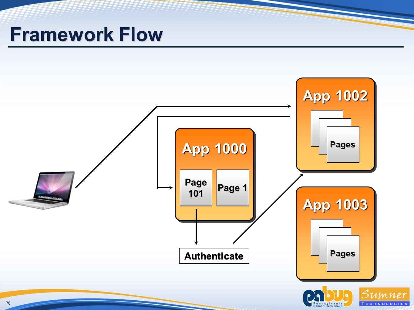 78 Framework Flow App 1000 Page 101 Page 1 App 1002 11 11 PagesPages App 1003 11 11 PagesPages Authenticate