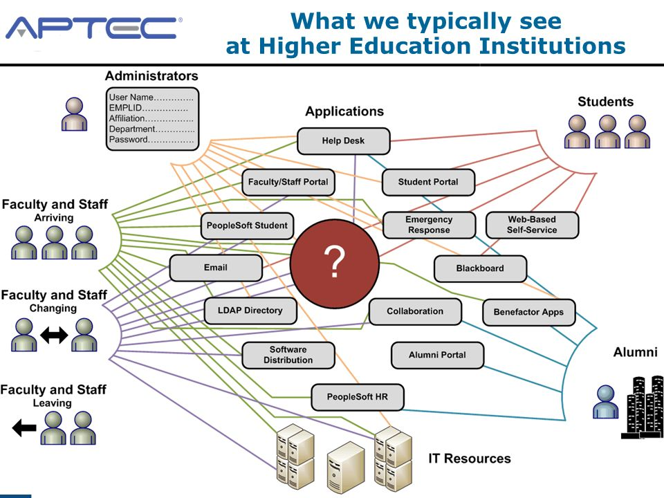 2009 APTEC, LLC Confidential 10 What we typically see at Higher Education Institutions