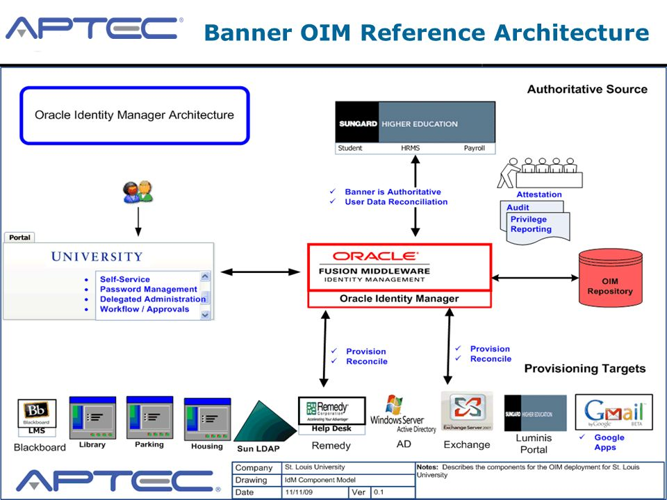 2009 APTEC, LLC Confidential 13 Banner OIM Reference Architecture