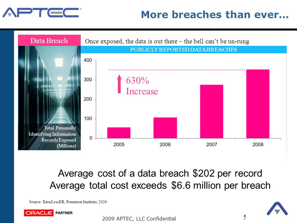 2009 APTEC, LLC Confidential 5 Data Breach More breaches than ever… Once exposed, the data is out there – the bell cant be un-rung PUBLICLY REPORTED D