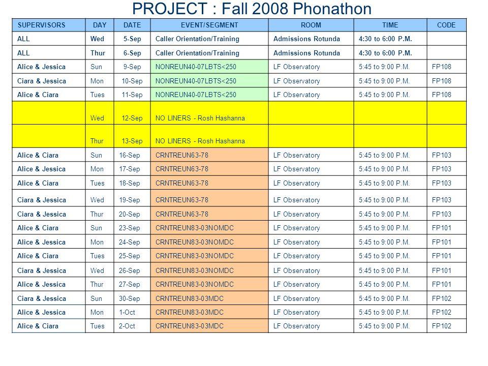 SUPERVISORSDAYDATEEVENT/SEGMENTROOMTIMECODE ALLWed5-SepCaller Orientation/TrainingAdmissions Rotunda4:30 to 6:00 P.M.