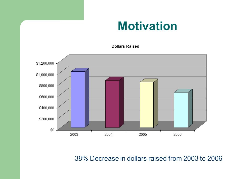 Motivation 38% Decrease in dollars raised from 2003 to 2006 $0 $200,000 $400,000 $600,000 $800,000 $1,000,000 $1,200,000 2003200420052006 Dollars Rais