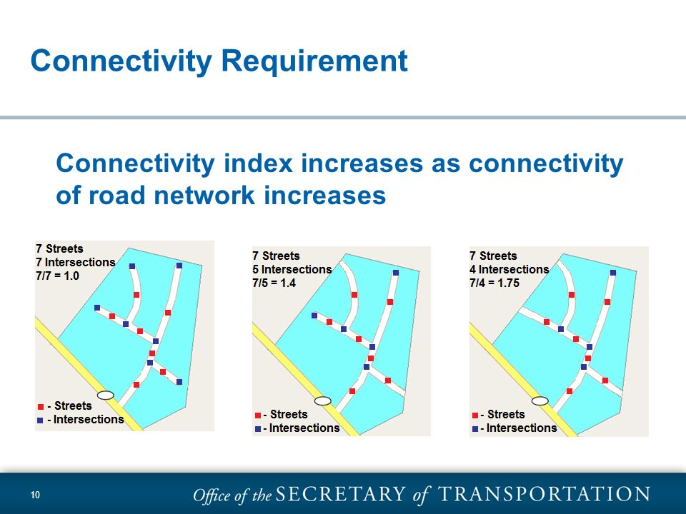 10 Connectivity Requirement Connectivity index increases as connectivity of road network increases