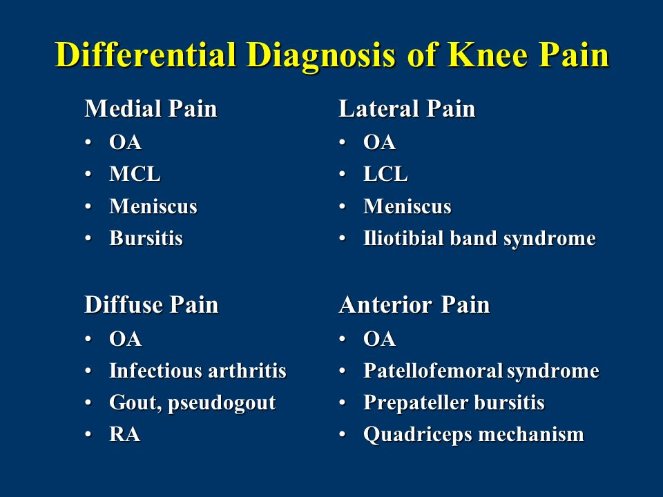 Differential Diagnosis of Knee Pain Medial Pain OAOA MCLMCL MeniscusMeniscus BursitisBursitis Diffuse Pain OAOA Infectious arthritisInfectious arthrit